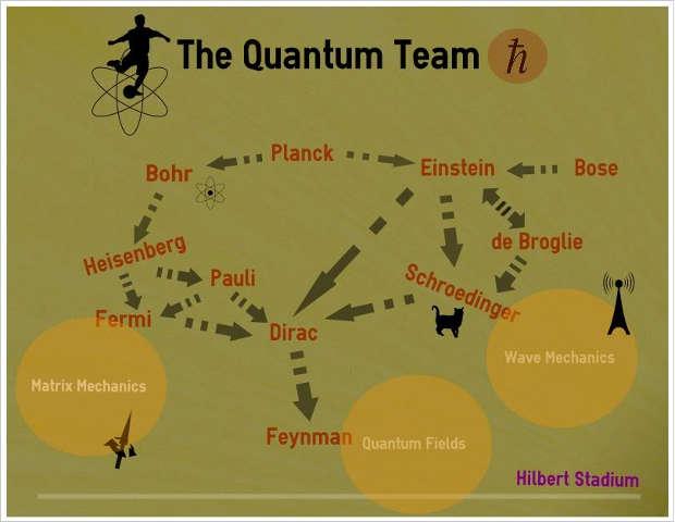 quantum _team