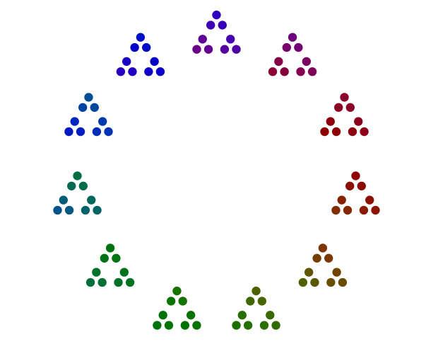 Diagramma a punti della fattorizzazione del 99