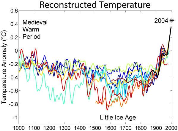 reconstructed_temperature