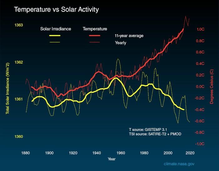 temperature_solar_activity