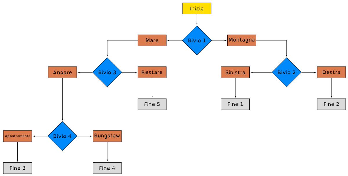 topolino3425-schema_bivi