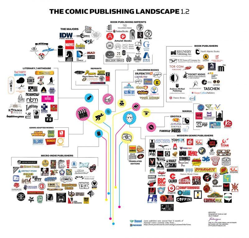 Come trovare l'editore giusto per libri, fumetti e giochi in scatola?