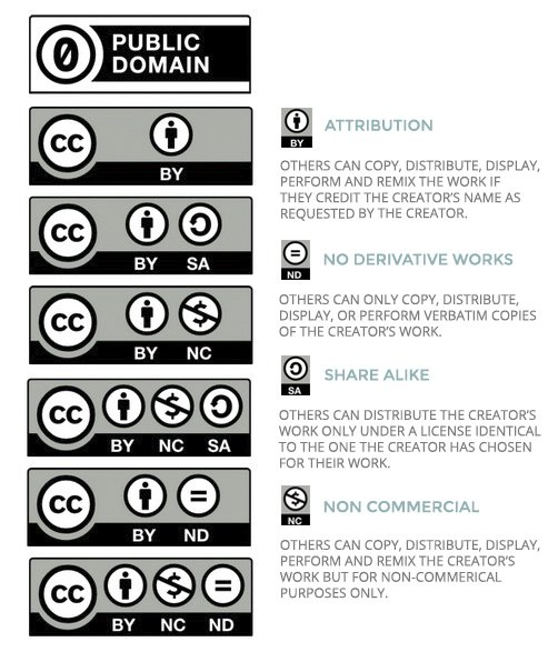 Creative-License-Types-Creative-Commons-The-Indie-Design-Co