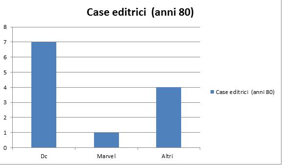Comics e cinema, un'analisi quantitativa. Parte 1 (di 5)