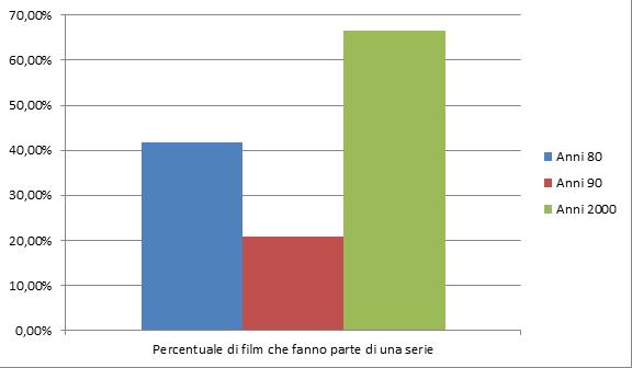 Comics e cinema, un'analisi quantitativa. Parte 2 (di 5)