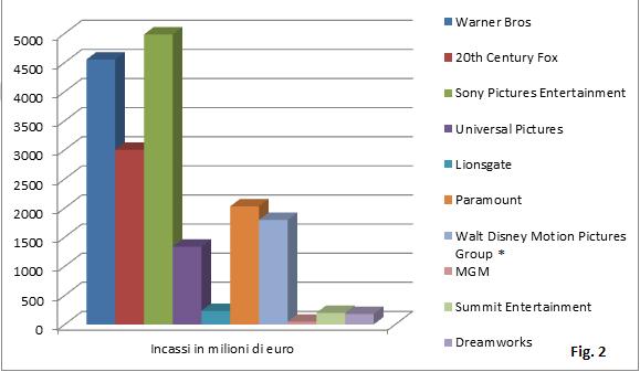 Comics e cinema, un'analisi quantitativa. Parte 4 (di 5)