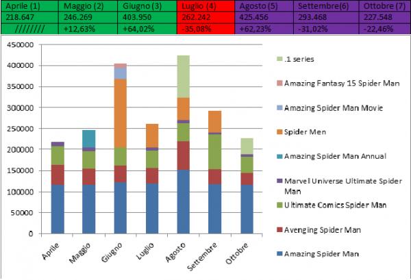 Comics e cinema, un'analisi quantitativa. Parte 3 (di 5)