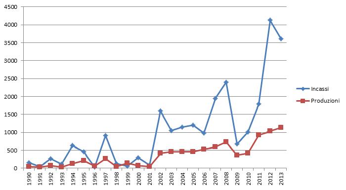 Comics e cinema, un'analisi quantitativa – Aggiornamento 2013