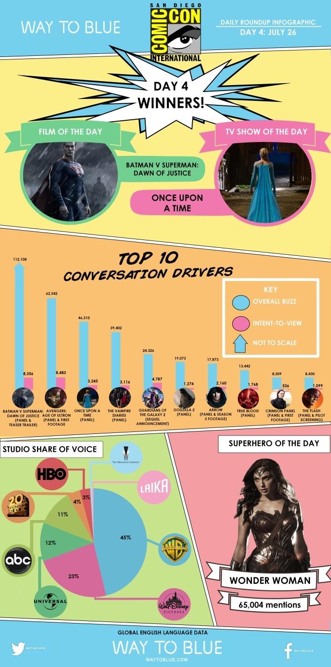 Film Marvel/DC: la sfida sbarca sui Social Network