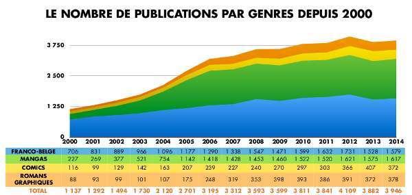 Rapporto ACBD 2014: il mercato francofono del fumetto