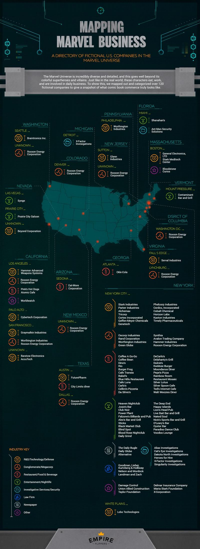 [Infografica] Le aziende fittizie del Marvel Universe