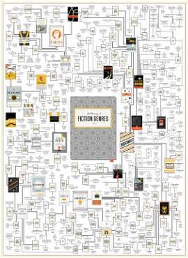 Una mappa dei generi letterari. Simone Sbarbati: http://www.frizzifrizzi.it/2015/03/04/in-un-poster-la-mappa-dei-generi-letterari/