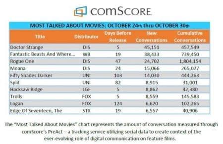 Doctor Strange domina anche i social media